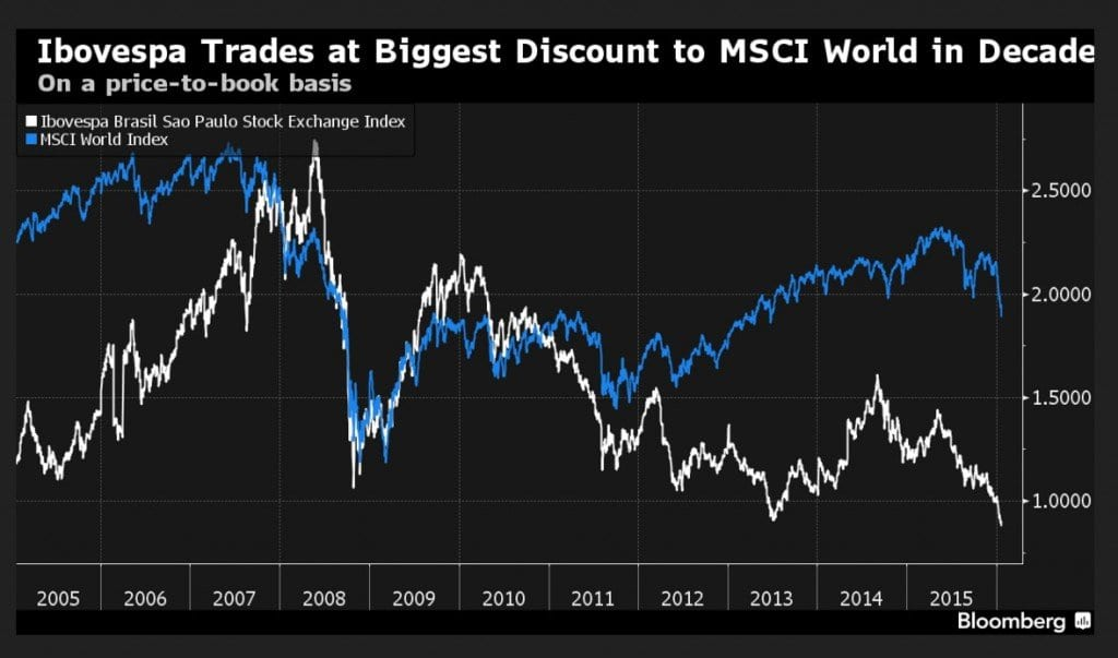 Bovespa buscando o índice mundial.