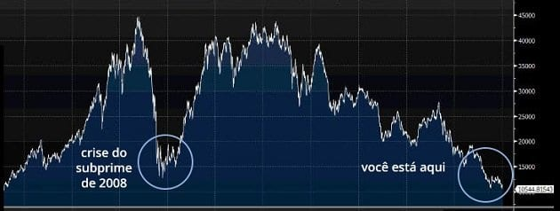 Bovespa no fundo do poço!