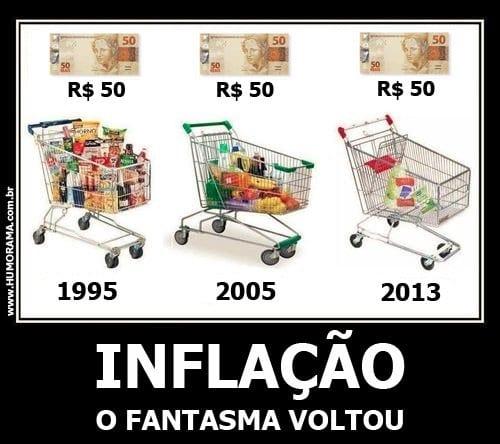 Inflação e o Poder de Compra